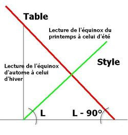 table équatoriale